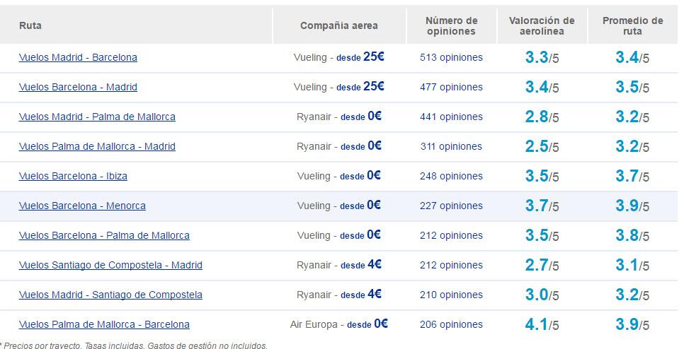 ofertas de vuelos nacionales